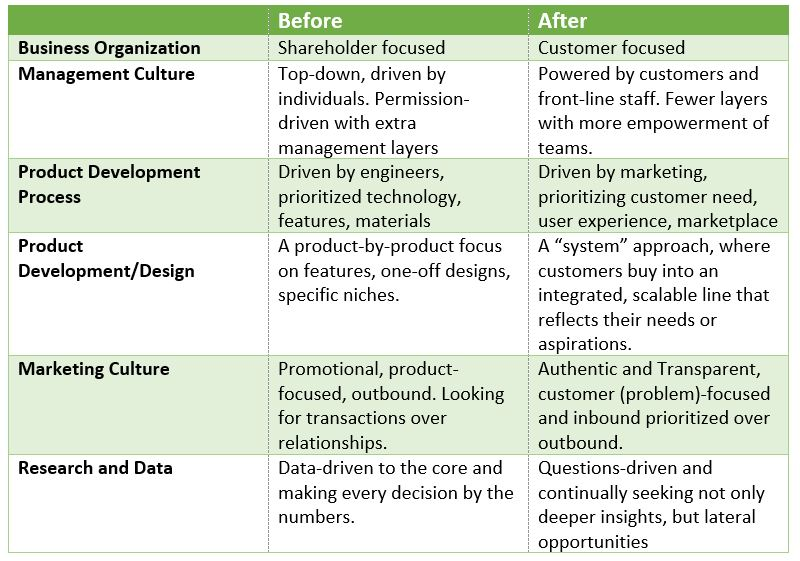 What-is-Business-Design-3a
